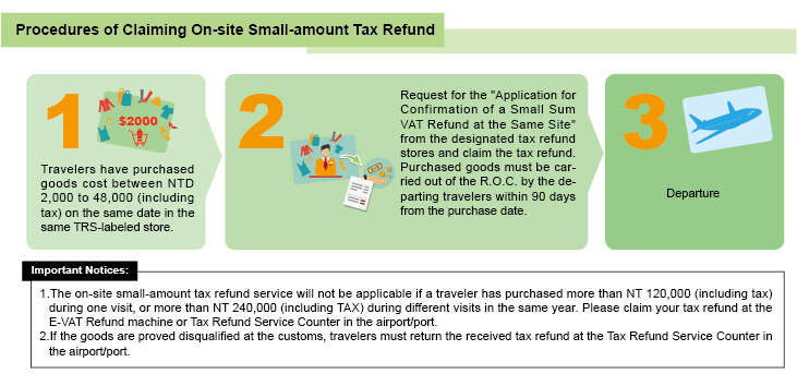 On-site small-amount tax refund procedure