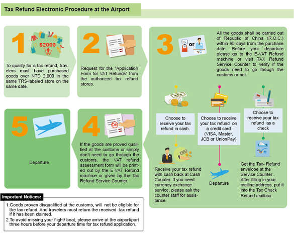 Airport/port tax refund procedure